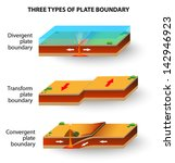 Schematic Earthquake Tectonic Cross Section Trench Lithosphere Education Tsunami Geography Sea Nature Continental Structure Geology