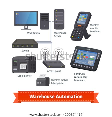 warehouse operation automation