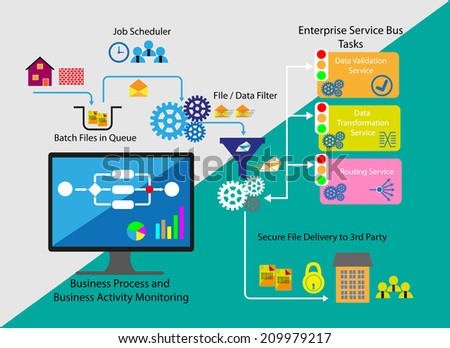 concept of business process and