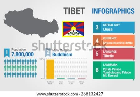 tibet infographics  statistical