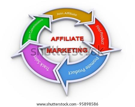 3d colorful flow chart diagram of affiliate marketing concept - stock photo
