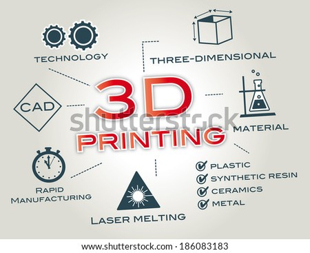 3D printing or Additive manufacturing is a process of making a three-dimensional solid object of virtually any shape from a digital model - stock photo