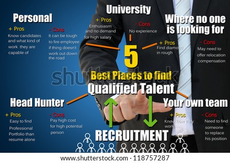 5 places to find qualified talent for recruitment concept - stock photo