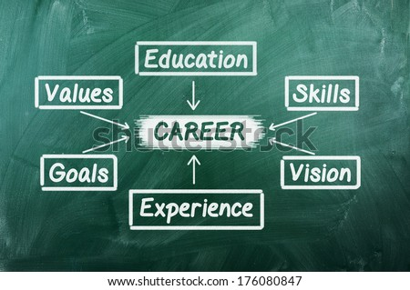 plan for a successful career on green chalkboard - stock photo