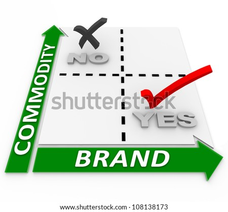 A smart business focuses on building a brand and not becoming a commodity, as illustrated in this matrix that helps you plan your branding and shows the importance of identity and trust - stock photo