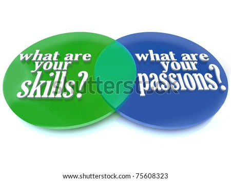 A Venn diagram of overlapping circles analyzing what are your skills and passions to help you determine a career path - stock photo