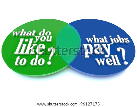 A Venn diagram of overlapping circles helping you decide what you like to do overlapping with what jobs pay well to help you choose a rewarding career - stock photo