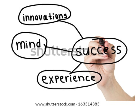 adult man hand drawn diagram of components of success, isolated - stock photo
