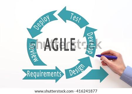 Agile lifecycle. Agile process diagram. Agile software development. Software development lifecycle.  - stock photo