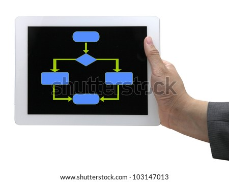 An empty flow chart diagram which is usually used in computer programing on touch screen tablet. - stock photo