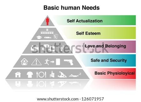 Basic human Need sign. on white - stock photo