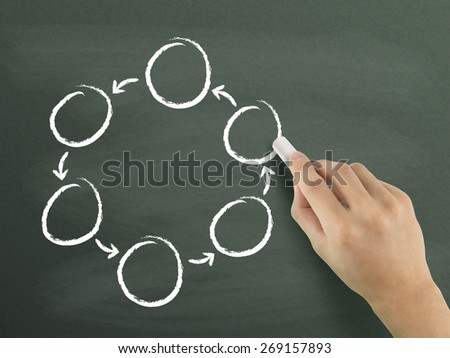 blank cycle diagram drawn by hand isolated on blackboard - stock photo