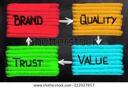 Brand Concept - stock photo