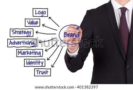 BRAND diagram hand drawn on white board - stock photo
