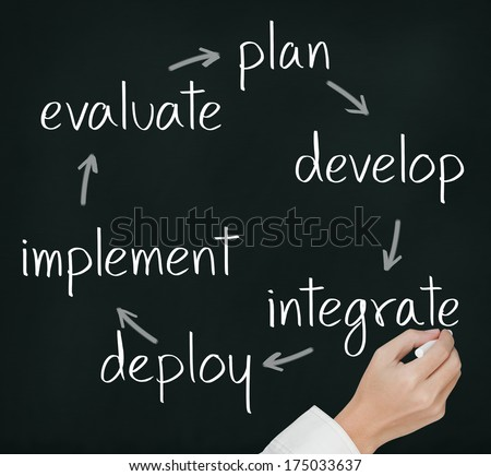 business hand writing business improvement cycle plan - develop - integrate - deploy - implement - evaluate - stock photo