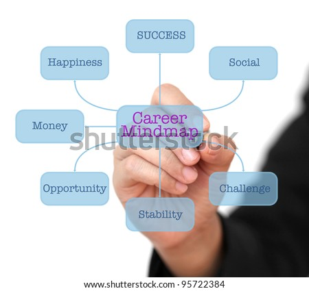 Business Hand Writing Career Mind-map on Technology Virtual Interface Diagram - stock photo