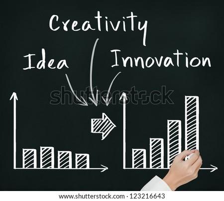 business hand writing  idea, creativity and innovation make change on growth - stock photo