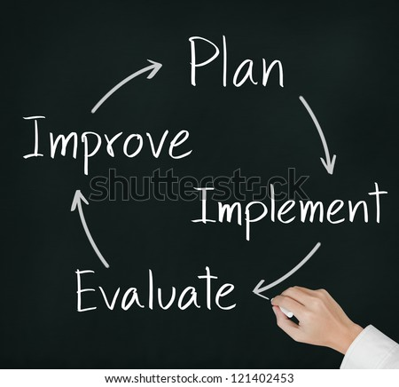 business hand writing  improvement circle of plan -  implement - evaluate - improve - stock photo