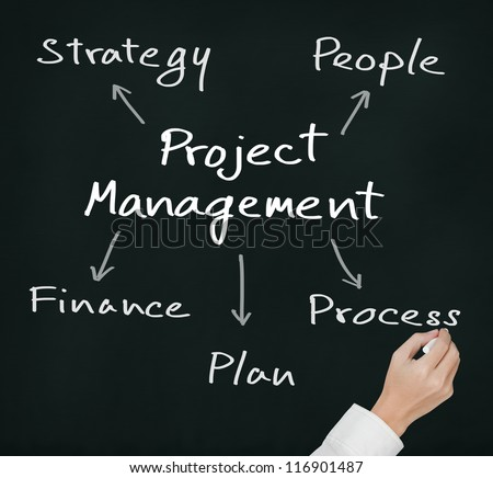 business hand writing project management concept strategy - people - finance - plan - process - stock photo