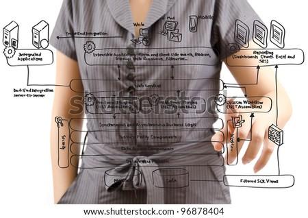 Business lady pushing web service diagram on the whiteboard. - stock photo