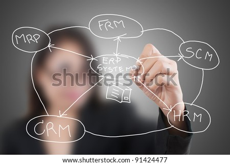 Business lady write ERM on the whiteboard. - stock photo