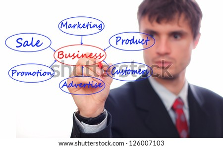 Business man showing business Model - stock photo