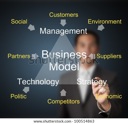 business man writing business model of management - strategy - technology and others external effect - stock photo