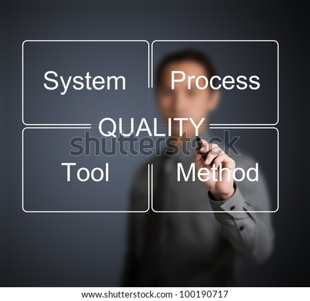 business man writing industrial quality control concept ( system - process - tool - method ) - stock photo