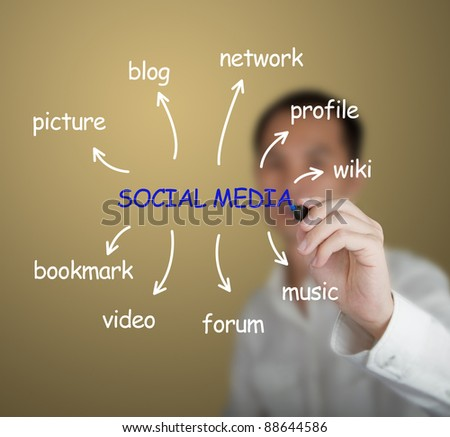 business man writing social media concept on white board - stock photo