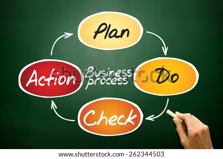 Business Process (PDCA) circle, business concept on blackboard - stock photo