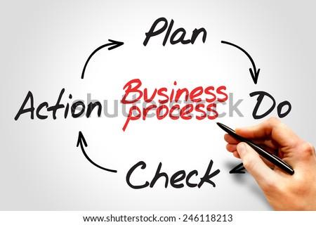 Business Process (PDCA) circle concept  - stock photo