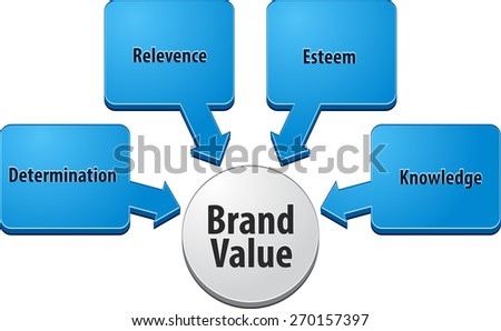 business strategy concept infographic diagram illustration of brand value - stock photo