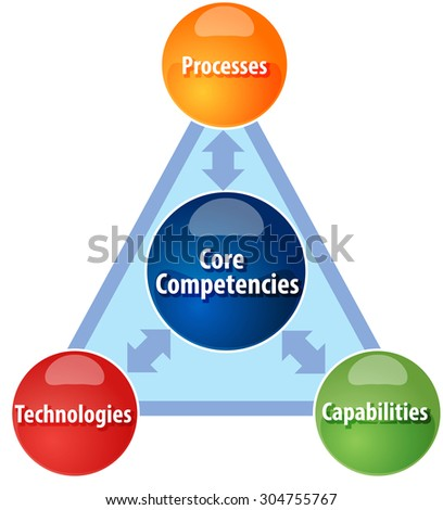 Business strategy concept infographic diagram illustration of Core competencies - stock photo