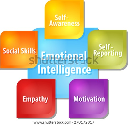business strategy concept infographic diagram illustration of emotional intelligence components - stock photo