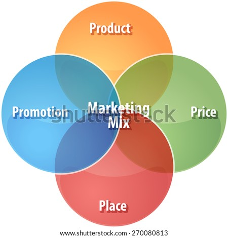 business strategy concept infographic diagram illustration of marketing mix - stock photo