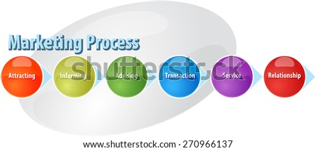 business strategy concept infographic diagram illustration of marketing sales process - stock photo