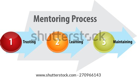 business strategy concept infographic diagram illustration of mentoring process leadership - stock photo