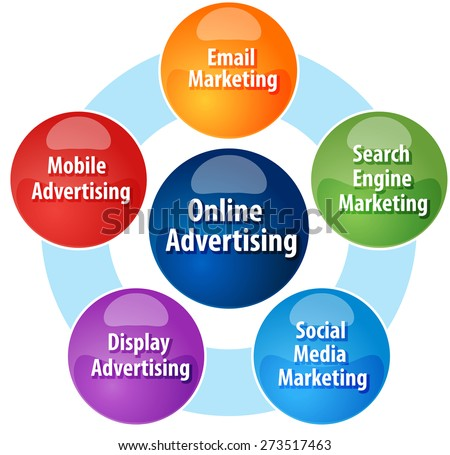 business strategy concept infographic diagram illustration of types of online advertising - stock photo