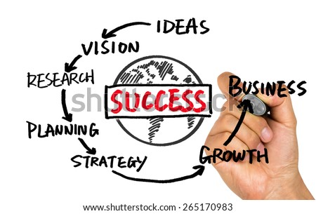 business success concept diagram hand drawing on whiteboard - stock photo