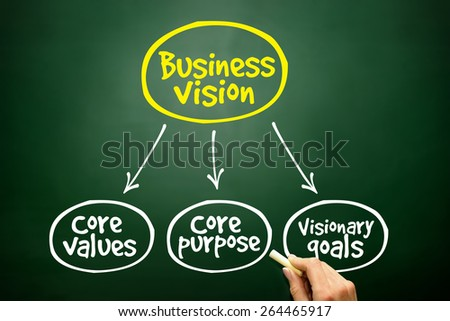 Business vision mind map concept - stock photo