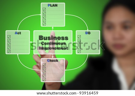 Business Woman do PDCA Plan Do Check Action for Business Continuous Improvement - stock photo