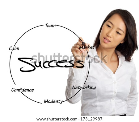 formal essay of what is success Success: we want it what is something that we desire to have, work diligently our entire life for, and will do almost anything to obtain it is success.