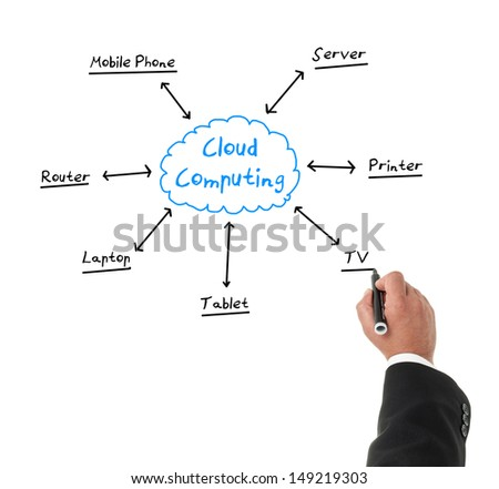 Businessman drawing a diagram about cloud computing with a marker - stock photo