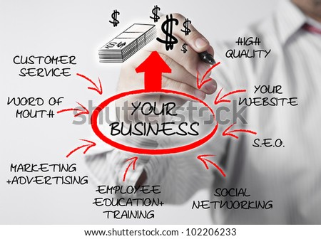 Businessman drawing flow chart diagram illustrating how to increase profits and market your business for growth. - stock photo