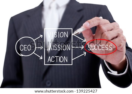 Businessman drawing success concept on whiteboard - stock photo