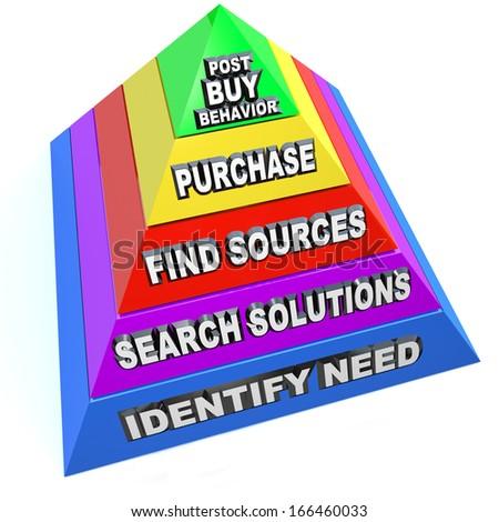 Buying Process Pyramid Steps Customer Purchasing Procedure - stock photo