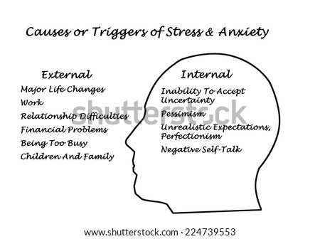 Causes & Triggers of Stress & Anxiety  - stock photo