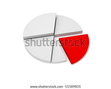 chart pie with red part isolated on white background. High quality 3d render. - stock photo