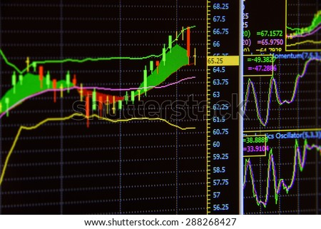 Charts of financial instruments with various type of tools and indicators for technical analysis on the monitor of a computer - stock photo