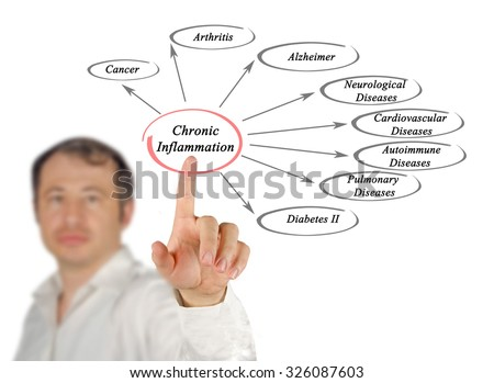 Chronic Inflammation - stock photo